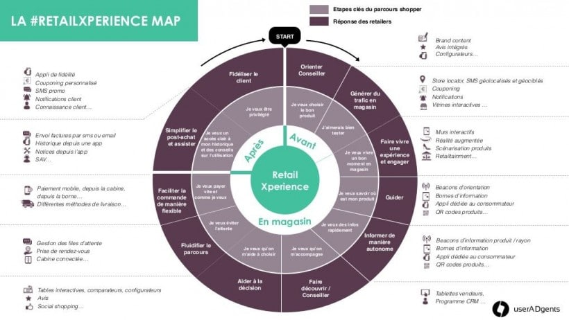 Experience map du retail