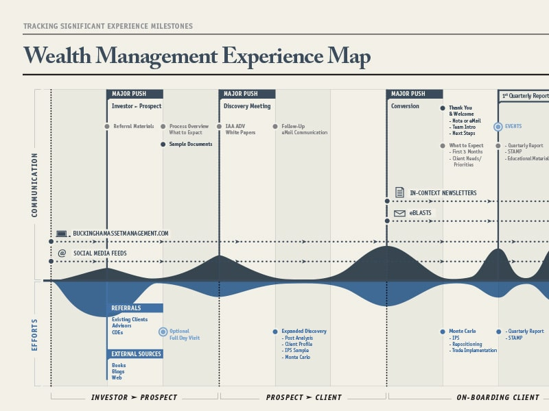 UX map exemple