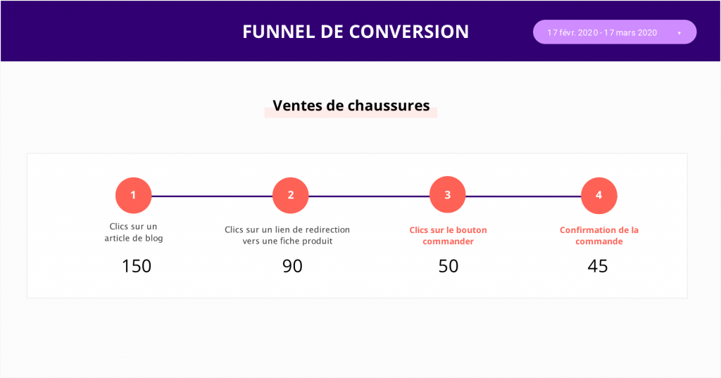 funnel de conversion data studio